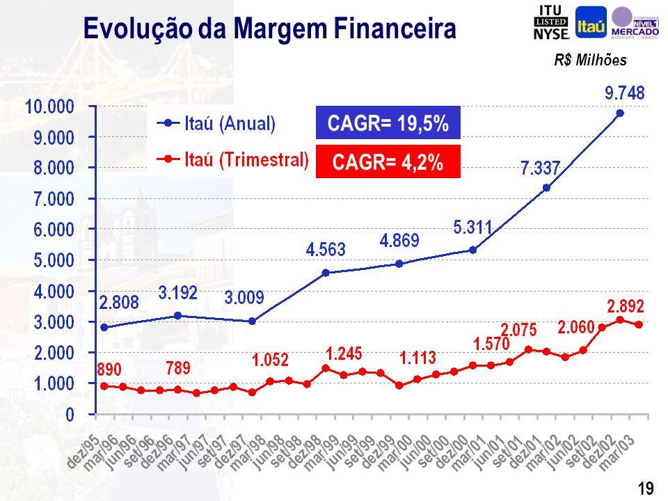 18 Lucro Líquido R$ Milhões Eliminações1º trimestre de 2003Itaú-BBAItaú Margem Financeira Provisão para Créditos de Liq.