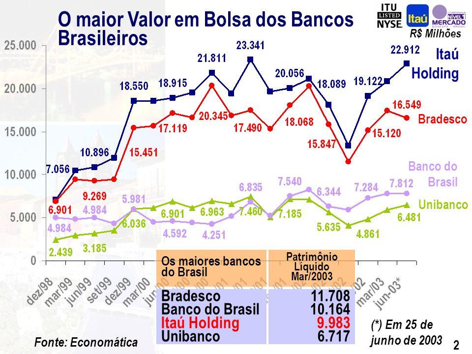 12 Carteira de Crédito por Moedas (1) Total Operações de Crédito : Em Moeda Estrangeira Em Moeda Local 31.12.02 (1) Inclui Avais e Fianças 31.03.03 Variação Mar/03 – Dez/02 R$ Milhões 45.414 16.313 29.101 46.390 15.187 31.203 2,1% -6,9 % 7,2 % A carteira de crédito do Banco Fiat contribuiu em R$ 2.047 milhões para o aumento desse saldo.