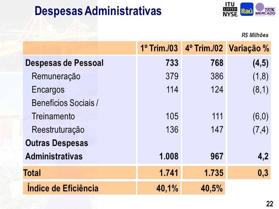 21 Evolução da Receita de Prestação de Serviços - Trimestral R$ Milhões CAGR= 3,5%