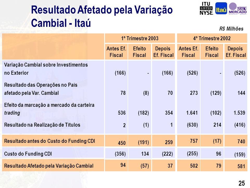 24 Resultado Extraordinário R$ Milhões Antes do Efeito Fiscal (558) (462) (51) (45) (101) 51 (608) 1º Trimestre de 2003 Efeito Fiscal 50 42 5 3 34 (8) 76 Amortização de Ágio Banco Fiat S.A.