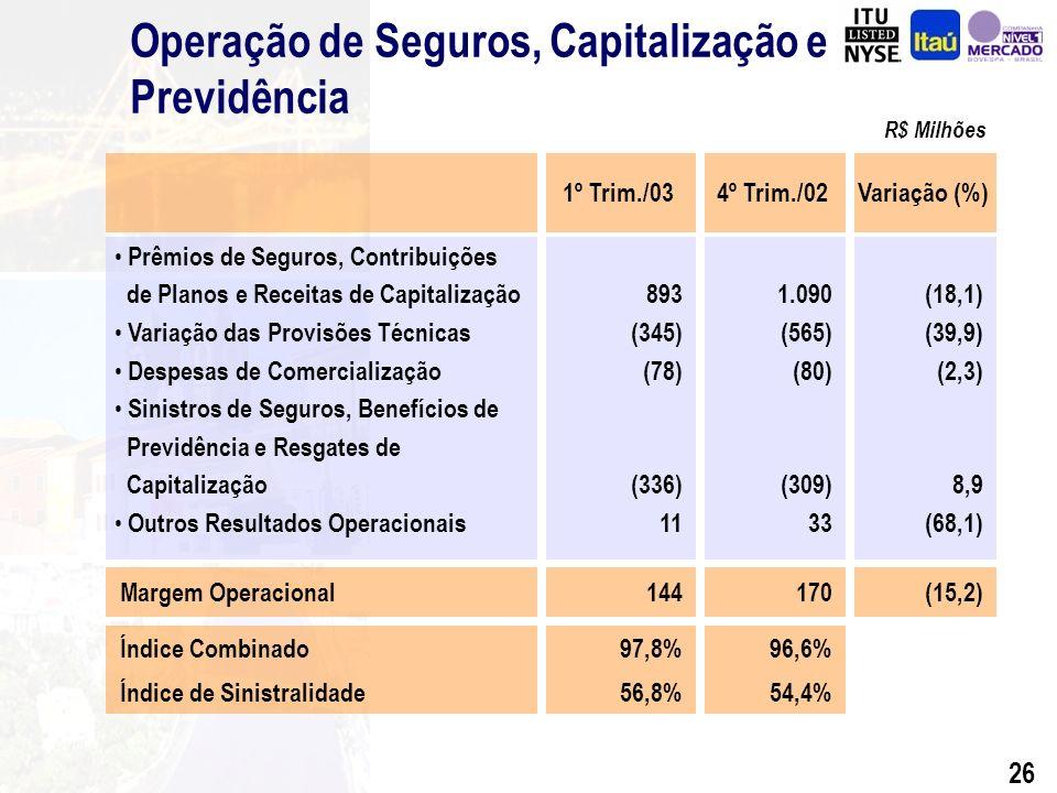 25 Resultado Afetado pela Variação Cambial - Itaú R$ Milhões Efeito Fiscal Antes Ef.