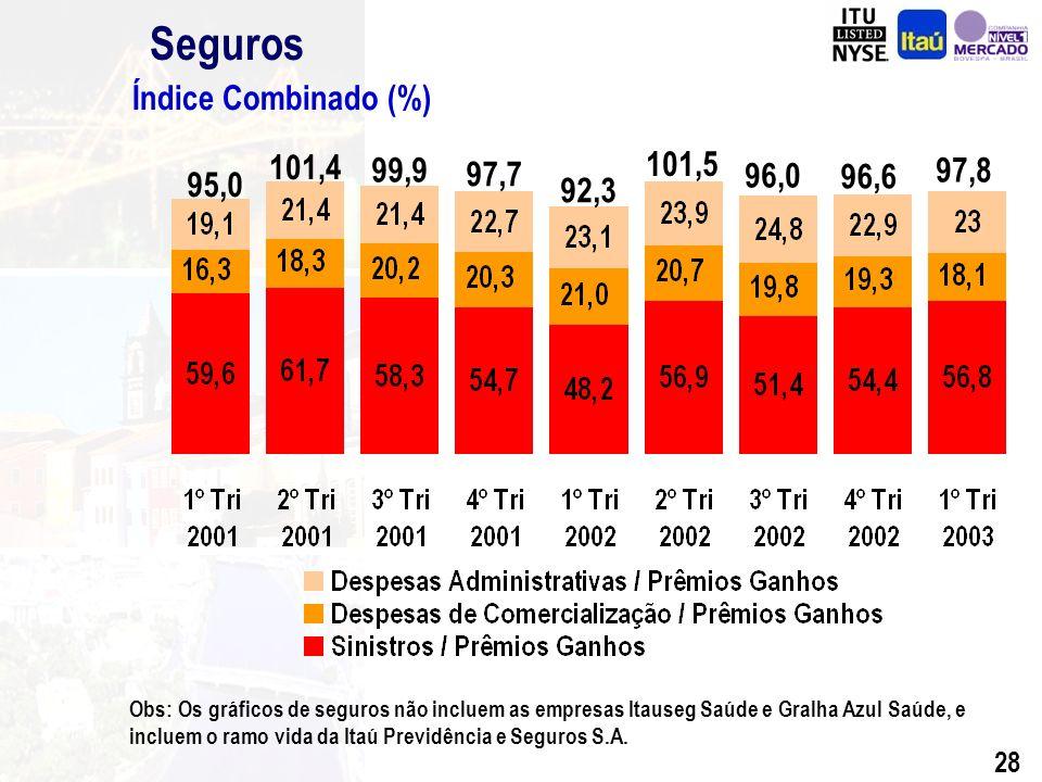 27 Seguros Vida 31% Transportes 5% Patrimonial 9% Outros 11% Veículos 44% Composição de Prêmios Ganhos (%) Índice de Sinistralidade (%) Março de 2003