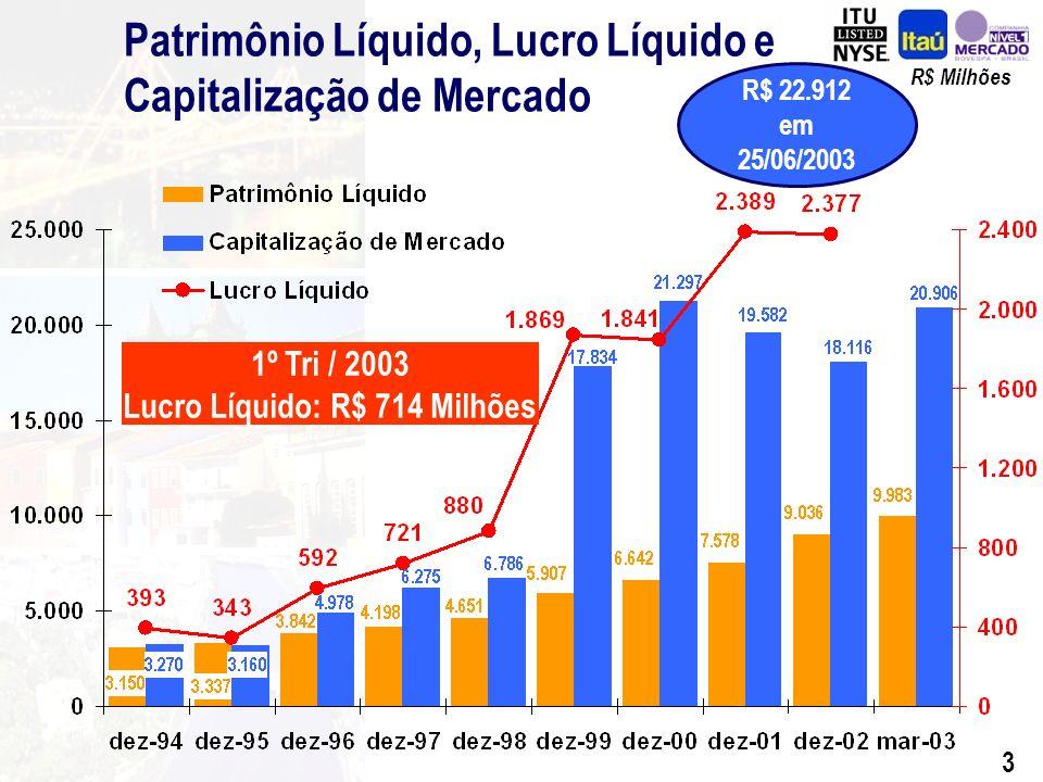 23 Evolução das Despesas - Trimestral R$ Milhões