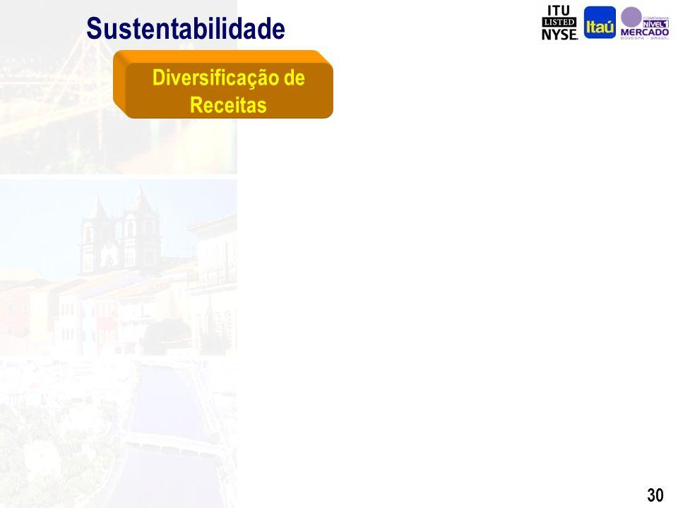 29 Sustentabilidade Balanço Patrimonial Demonstração do Resultado Criação Efetiva de Valor