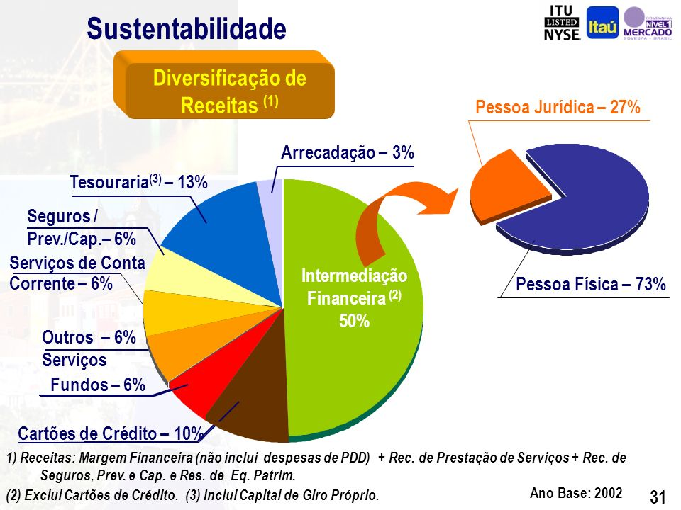 30 Sustentabilidade Diversificação de Receitas