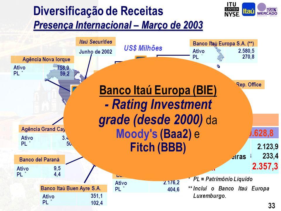 32 Itaú Banco Itaú Buen Ayre S.A. Ativo PL * 351,1 102,4 Frankfurt Rep.
