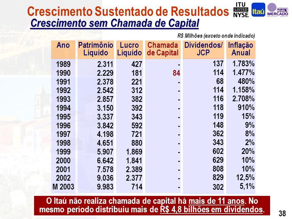 37 95 211 235 65 416 1.783 480 2.708 9 2 10 25 Inflação Anual (%) 1 º Trimestre de 2003 ROE (Anualizado)31,8% ROA (Anualizado) 2,5% Adaptabilidade a Vários Cenários Retorno sobre o Patrimônio Líquido (%) Crescimento Sustentado de Resultados Retorno sobre o Patrimônio Líquido (%)