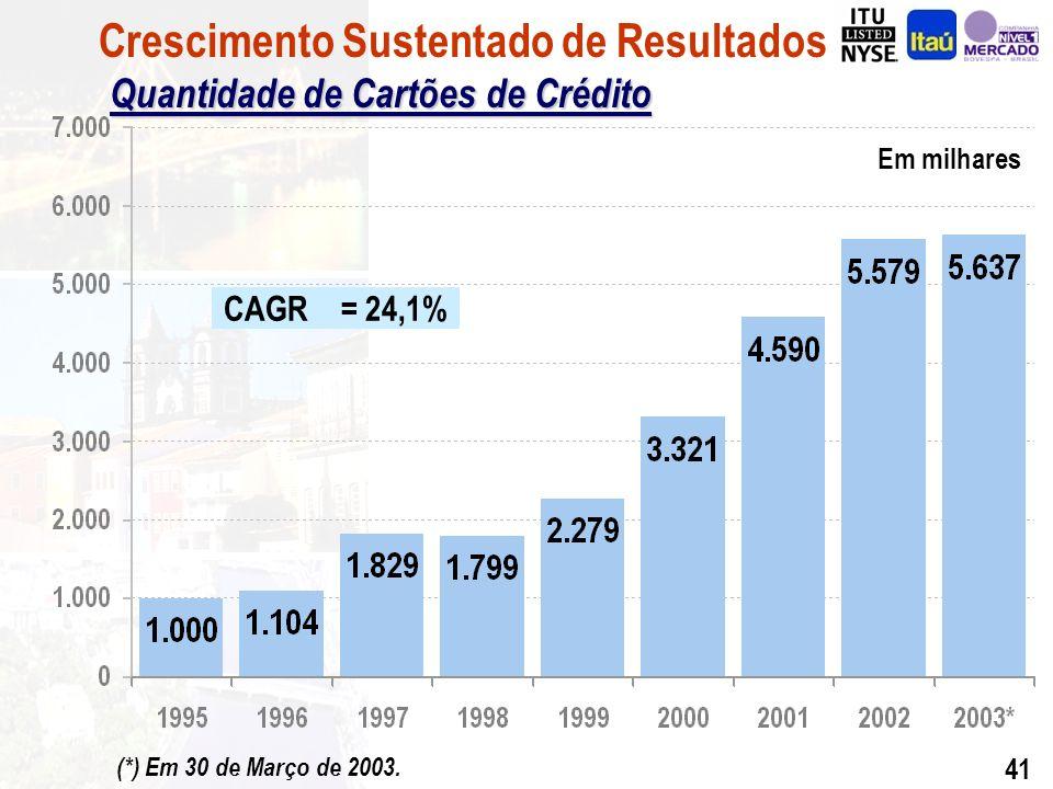 40 Em quantidades Caixas Eletrônicos Agências + PABs Pontos de Venda Crescimento Sustentado de Resultados Pontos de Venda (*) Em 30 de Março de 2003.