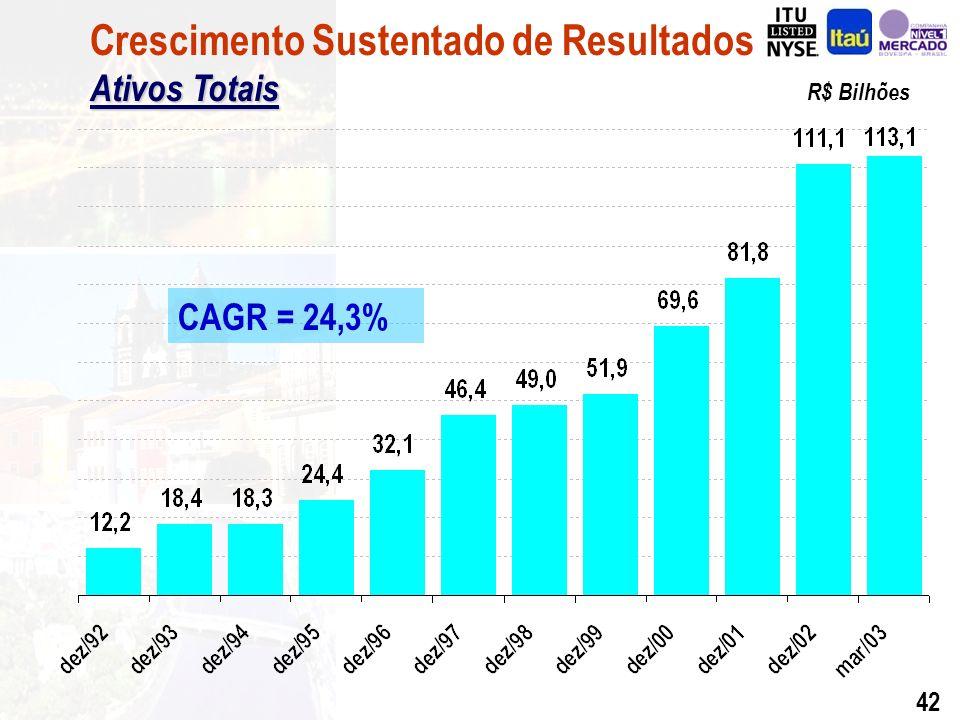 41 CAGR = 24,1% Quantidade de Cartões de Crédito Crescimento Sustentado de Resultados Quantidade de Cartões de Crédito Em milhares (*) Em 30 de Março de 2003.