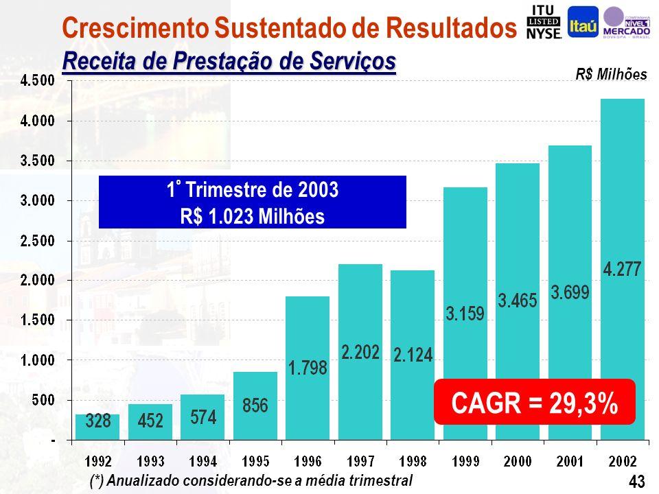 42 R$ Bilhões CAGR = 24,3% Ativos Totais Crescimento Sustentado de Resultados Ativos Totais