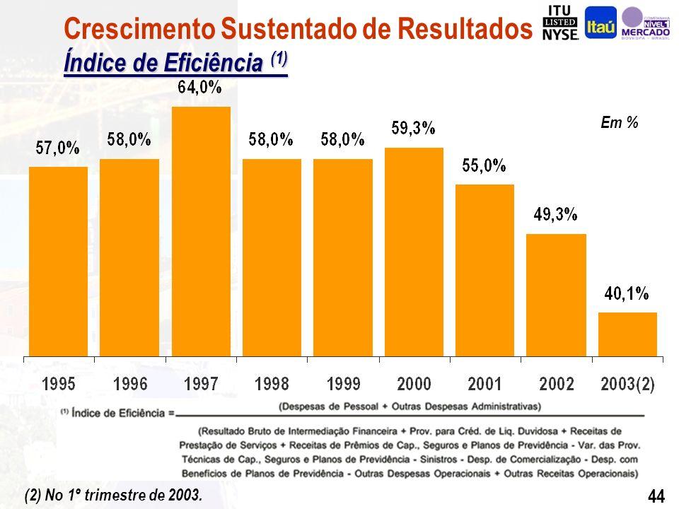 43 R$ Milhões CAGR = 29,3% (*) Anualizado considerando-se a média trimestral Receita de Prestação de Serviços Crescimento Sustentado de Resultados Receita de Prestação de Serviços 1 º Trimestre de 2003 R$ 1.023 Milhões