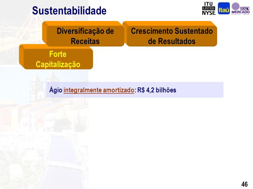 45 Sustentabilidade Forte Capitalização Crescimento Sustentado de Resultados Diversificação de Receitas