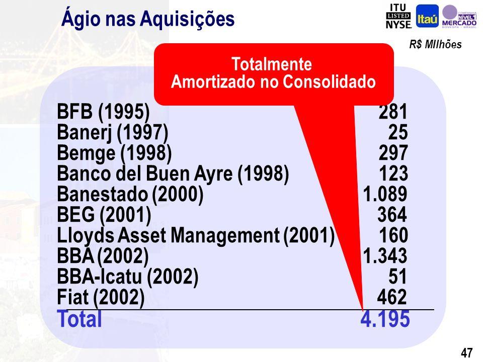 46 Sustentabilidade Ágio integralmente amortizado: R$ 4,2 bilhões Crescimento Sustentado de Resultados Forte Capitalização Diversificação de Receitas