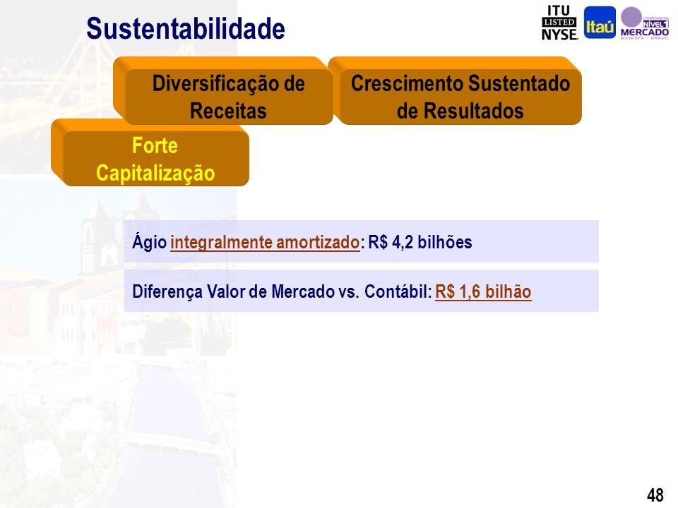 47 BFB (1995) 281 Banerj (1997) 25 Bemge (1998)297 Banco del Buen Ayre (1998) 123 Banestado (2000) 1.089 BEG (2001) 364 Lloyds Asset Management (2001)160 BBA(2002) 1.343 BBA-Icatu (2002) 51 Fiat (2002) 462 Total 4.195 Ágio nas Aquisições R$ MIlhões Totalmente Amortizado no Consolidado