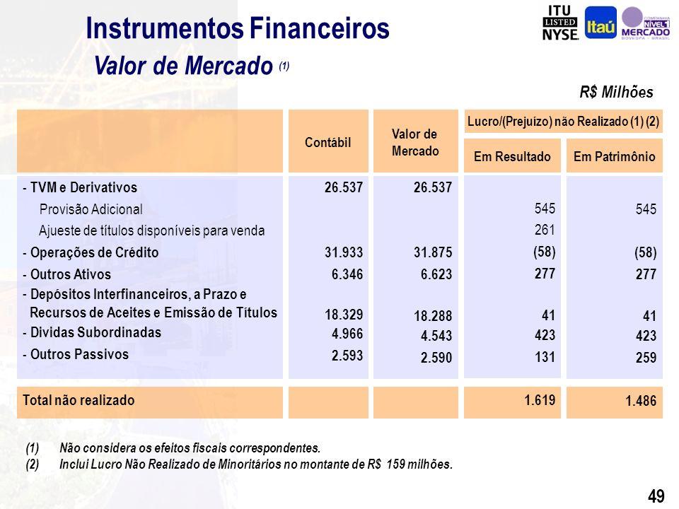 48 Sustentabilidade Diferença Valor de Mercado vs.