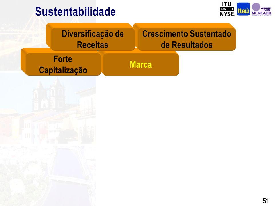 50 Sustentabilidade Média de ROE > 29% nos últimos 4 anos Índice da Basiléia: 19,7% (março de 2003) Provisões excedentes de crédito em mar/03: R$ 843 milhões Diferença Valor de Mercado vs.