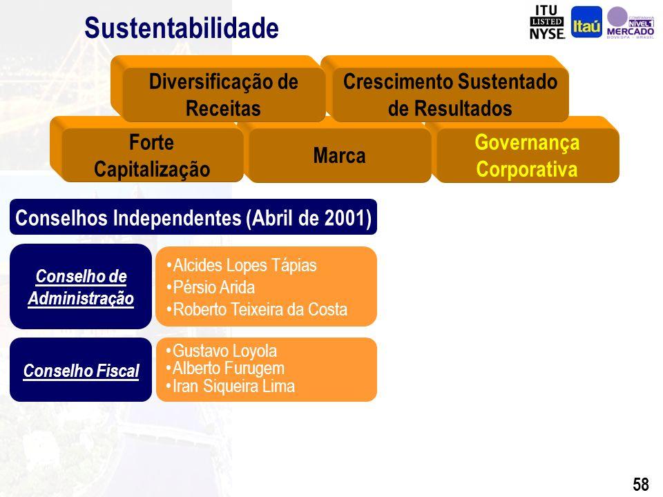 57 Atualização da Marca ItaúSegmentação Aplicações da Marca: Comunicação de Competências Customização para: segmentos de negócios mercados produtos