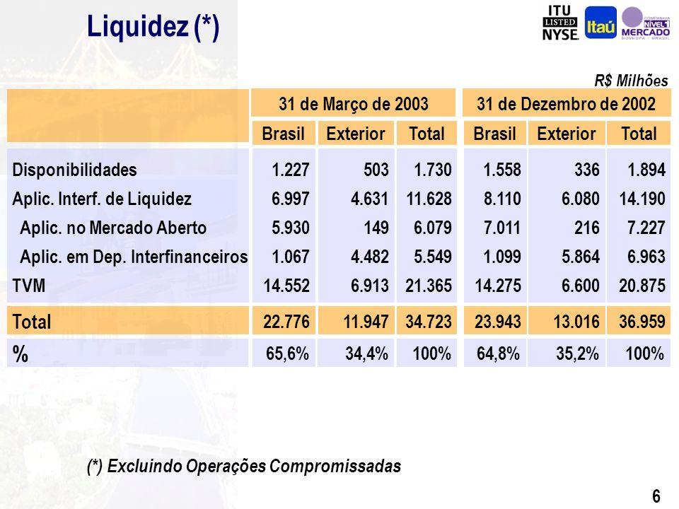 5 111.141 Total PassivoTotal do Ativo Dez 02AtivoMar 03 113.098 Disponibilidades Aplic.