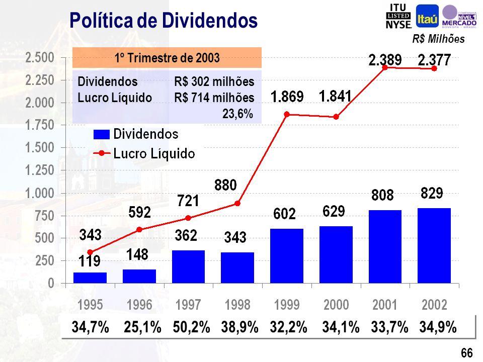 65 Liquidez Média Mensal R$ Mil (*) Até 30 de maio de 2003