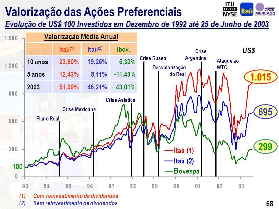 67 Programa de Recompra de Ações BilhõesR$ / 1000 ações CAGR = -0,8% CAGR (LPA) = 23,5%