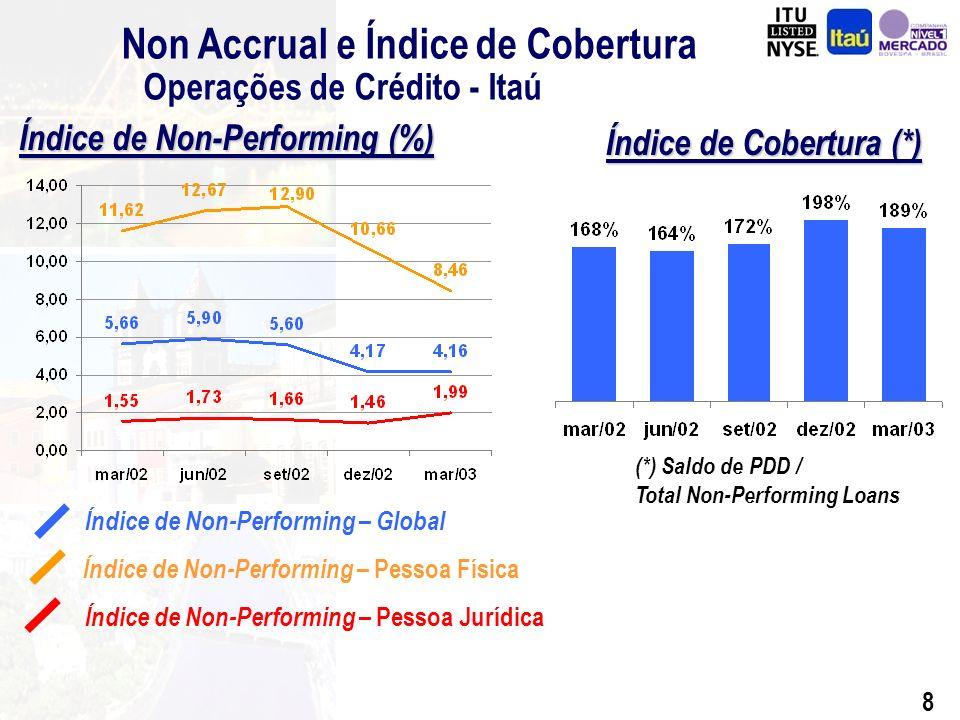 8 Non Accrual e Índice de Cobertura Operações de Crédito - Itaú Índice de Cobertura (*) Índice de Non-Performing – Global Índice de Non-Performing – Pessoa Física Índice de Non-Performing – Pessoa Jurídica (*) Saldo de PDD / Total Non-Performing Loans Índice de Non-Performing (%)