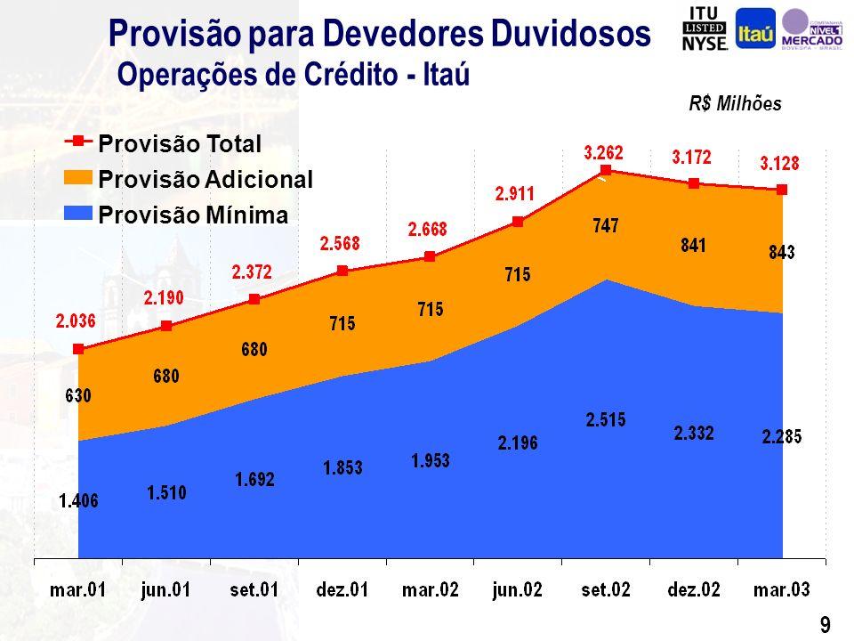 19 Evolução da Margem Financeira R$ Milhões CAGR= 19,5% CAGR= 4,2%