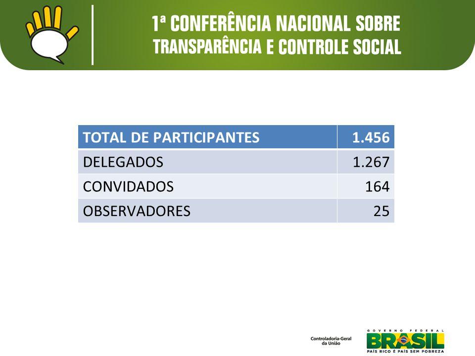 TOTAL DE PARTICIPANTES1.456 DELEGADOS1.267 CONVIDADOS164 OBSERVADORES25