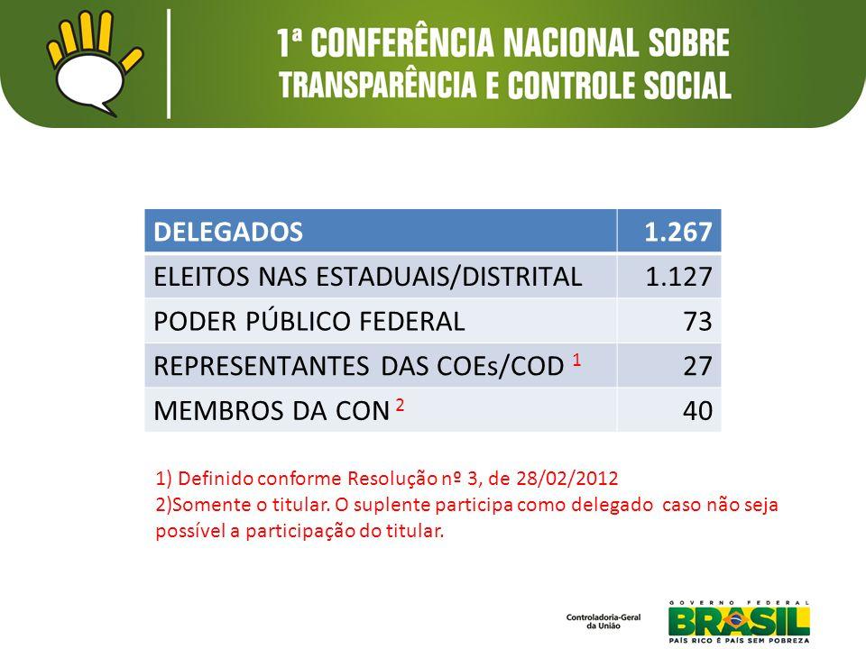 CONVIDADOS164 MOBILIZADORES REGIONAIS DA CGU32 INDICADOS PELAS COEs/COD 1 27 INDICADOS PELA CON 2 80 SELECIONADOS – CONFERÊNCIA VIRTUAL 3 10 SELECIONADOS – CONFERÊNCIAS LIVRES 4 10 SELECIONADOS – PROJETOS E ATIVIDADES ESPECIAIS 5 5 1) Além da vaga de delegado garantida pelo Regimento Interno, será concedida mais uma vaga de convidado para indicação da COE.