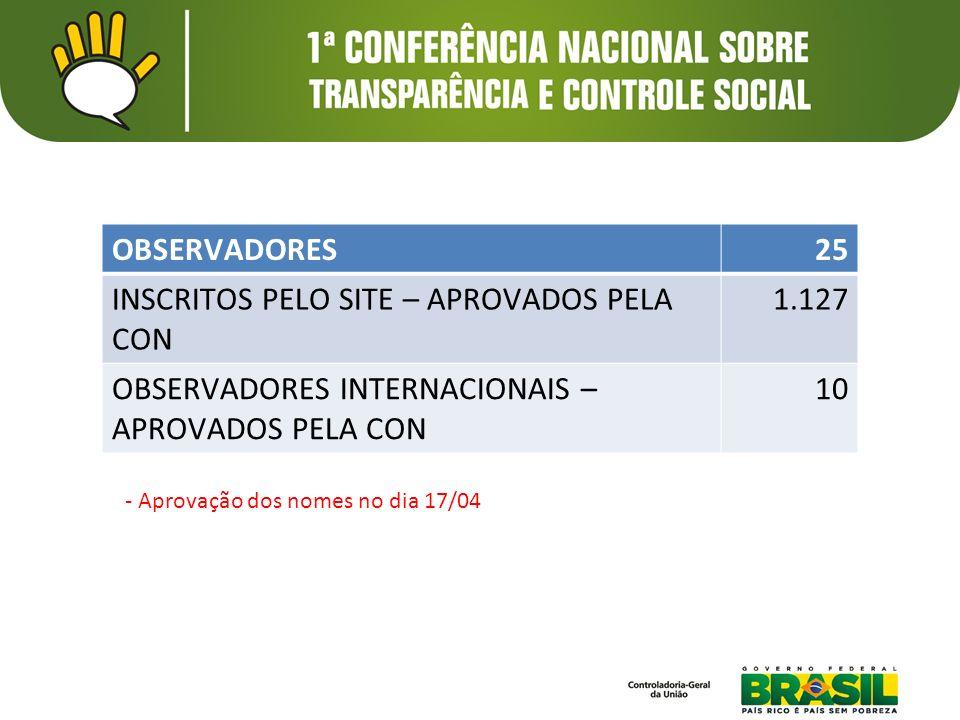 CONVIDADOS INDICADOS PELA CON80 Procedimento: -Até 2 convidados por entidade.