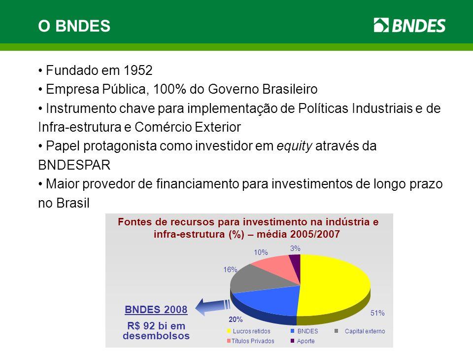 Fundado em 1952 Empresa Pública, 100% do Governo Brasileiro Instrumento chave para implementação de Políticas Industriais e de Infra-estrutura e Comér