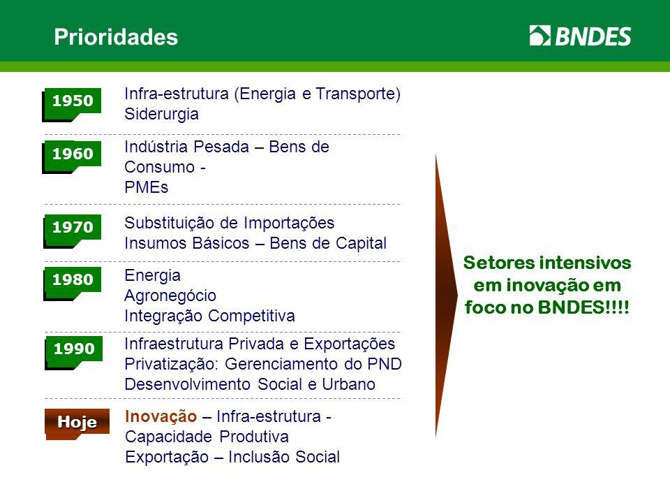 Prioridades Infraestrutura Privada e Exportações Privatização: Gerenciamento do PND Desenvolvimento Social e Urbano 1950 1960 1970 1980 1990 Hoje Inov
