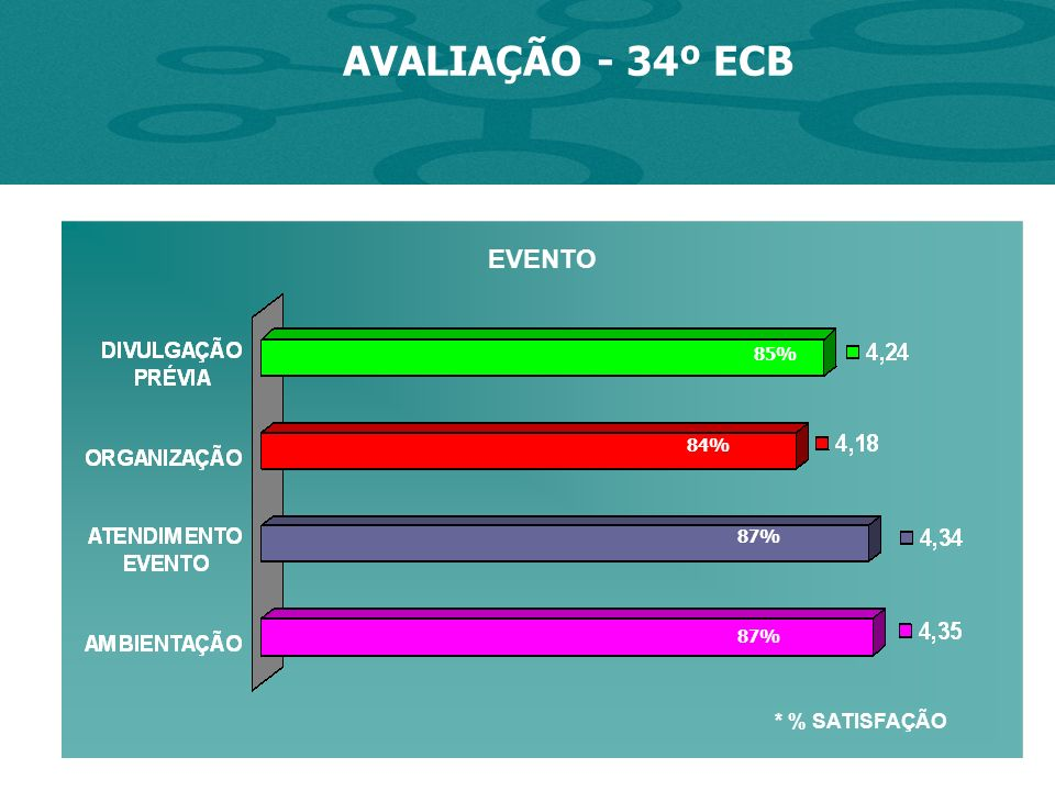AVALIAÇÃO - 34º ECB * % SATISFAÇÃO 85% 84% 87% EVENTO