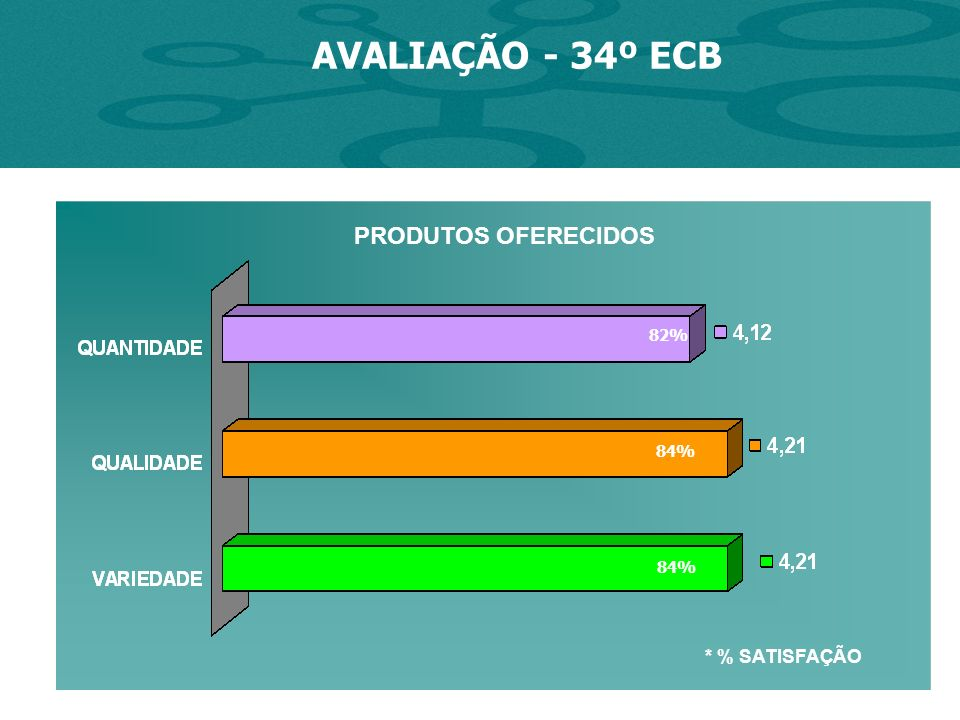 AVALIAÇÃO - 34º ECB * % SATISFAÇÃO 82% 84% PRODUTOS OFERECIDOS