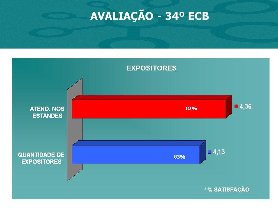 AVALIAÇÃO - 34º ECB * % SATISFAÇÃO 87% 83% EXPOSITORES