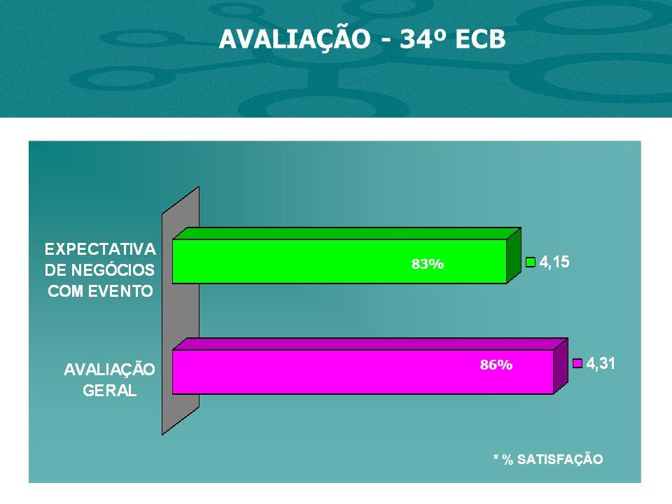 AVALIAÇÃO - 34º ECB * % SATISFAÇÃO 86% 83%