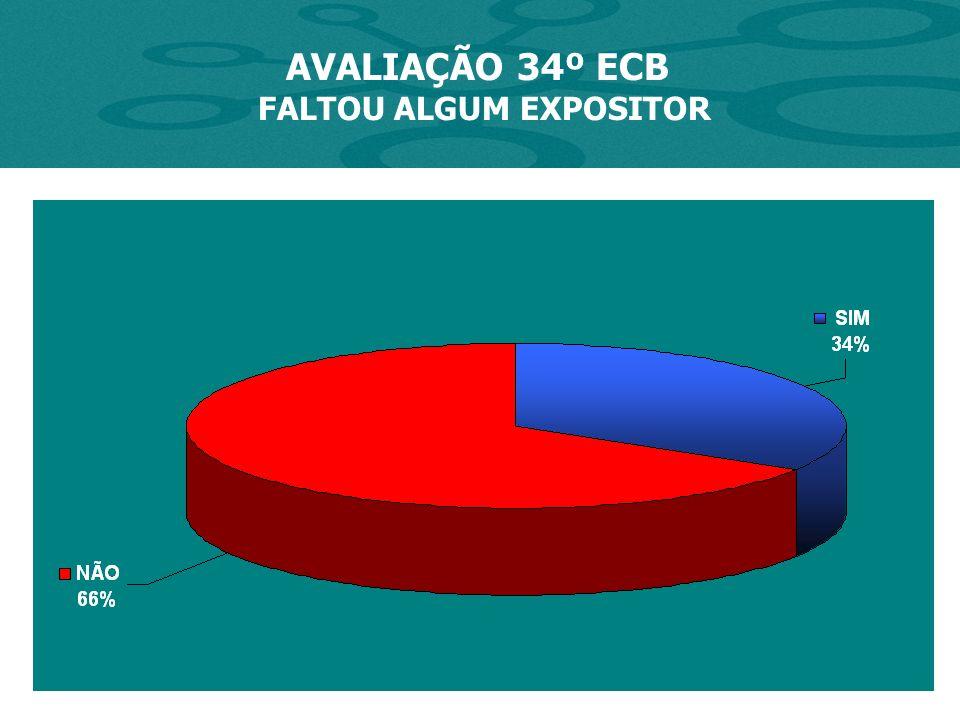 AVALIAÇÃO 34º ECB FALTOU ALGUM EXPOSITOR