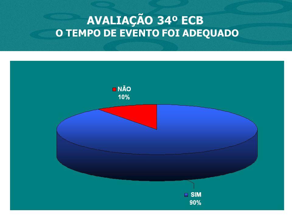 AVALIAÇÃO 34º ECB O TEMPO DE EVENTO FOI ADEQUADO