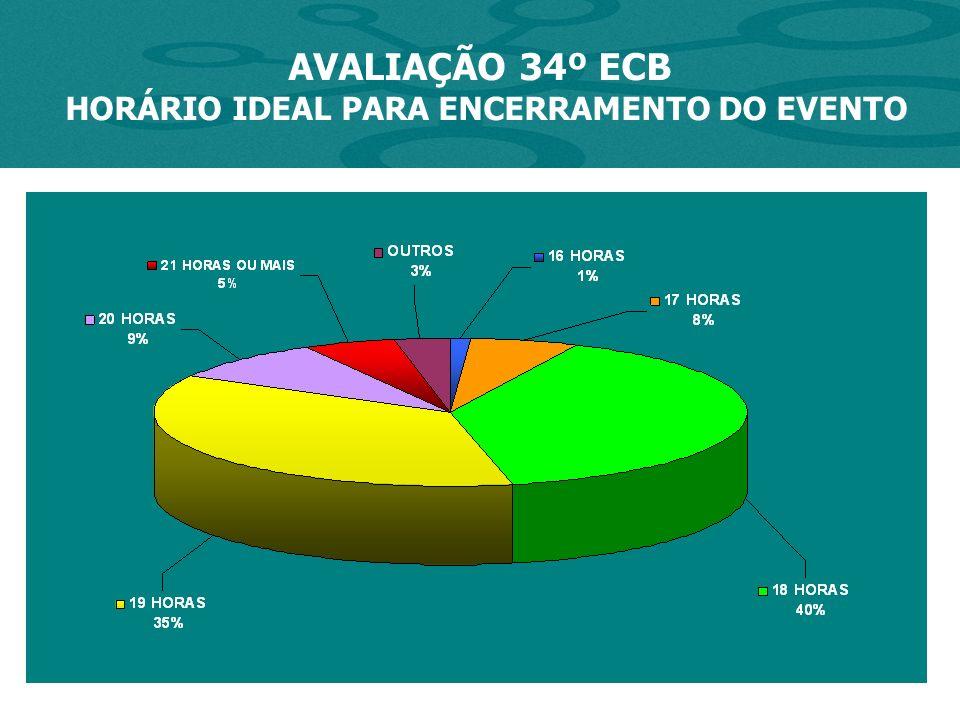 AVALIAÇÃO 34º ECB HORÁRIO IDEAL PARA ENCERRAMENTO DO EVENTO