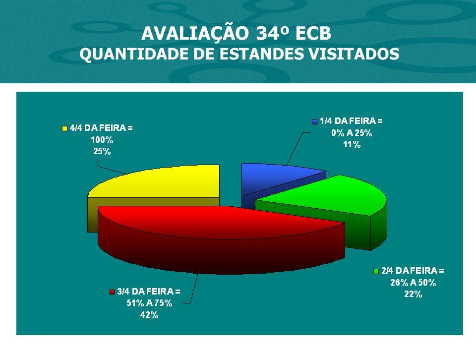 AVALIAÇÃO 34º ECB QUANTIDADE DE ESTANDES VISITADOS