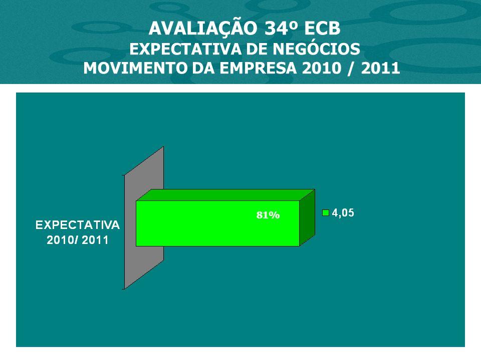 AVALIAÇÃO 34º ECB EXPECTATIVA DE NEGÓCIOS MOVIMENTO DA EMPRESA 2010 / 2011 81%