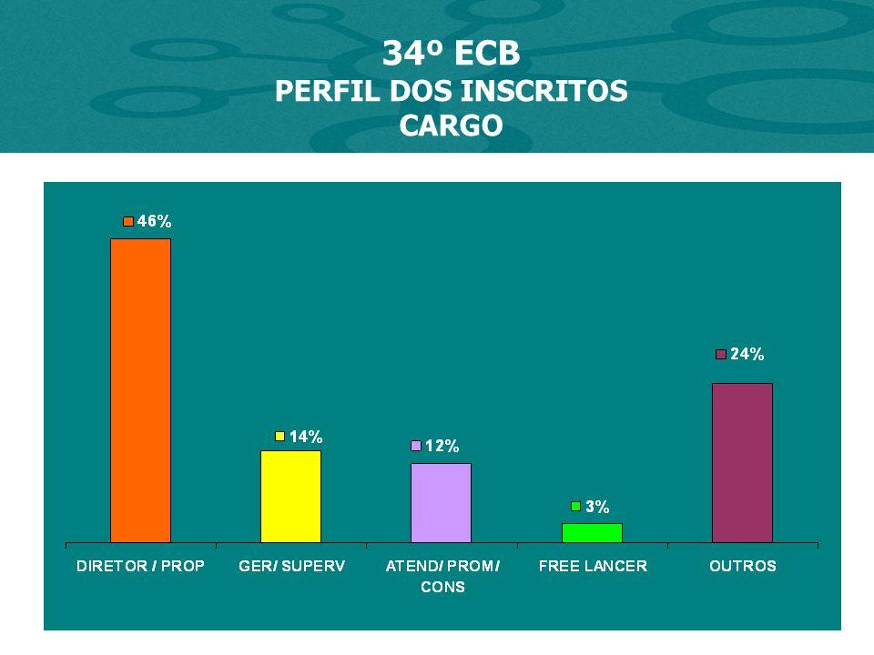 34º ECB PERFIL DOS INSCRITOS INSTRUÇÃO