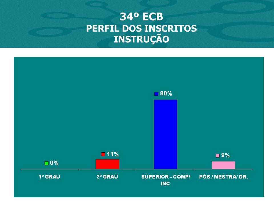 34º ECB PERFIL DOS INSCRITOS COMO TOMOU CONHECIMENTO DO ECB