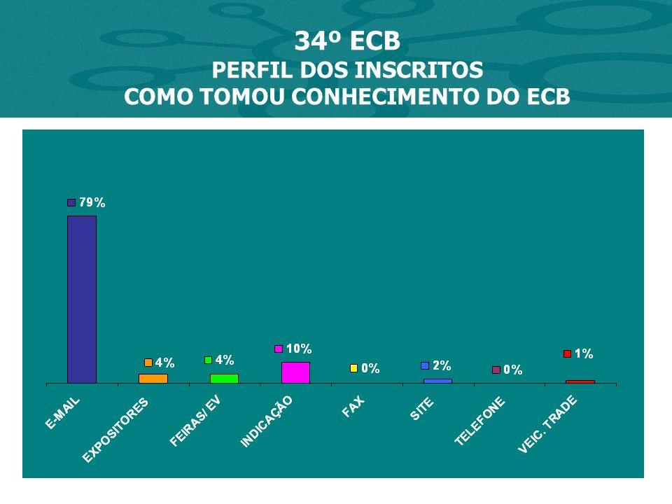 AVALIAÇÃO 34º ECB EMPRESA PARTICIPA REGULARMENTE DOS ECBS POR QUE NÃO É A 1ª VEZ EMPRESA É NOVA NÃO TINHA INFORMAÇÃO O QUE LEVA A PARTICIPAR CONTATOS / NETWORK (51) MATERIAIL (34) NOVIDADES / INF / CONHECIMENTO (20) ATUALIZAÇÃO (17) NEGOCIOS, OPORTUNIADE (10)