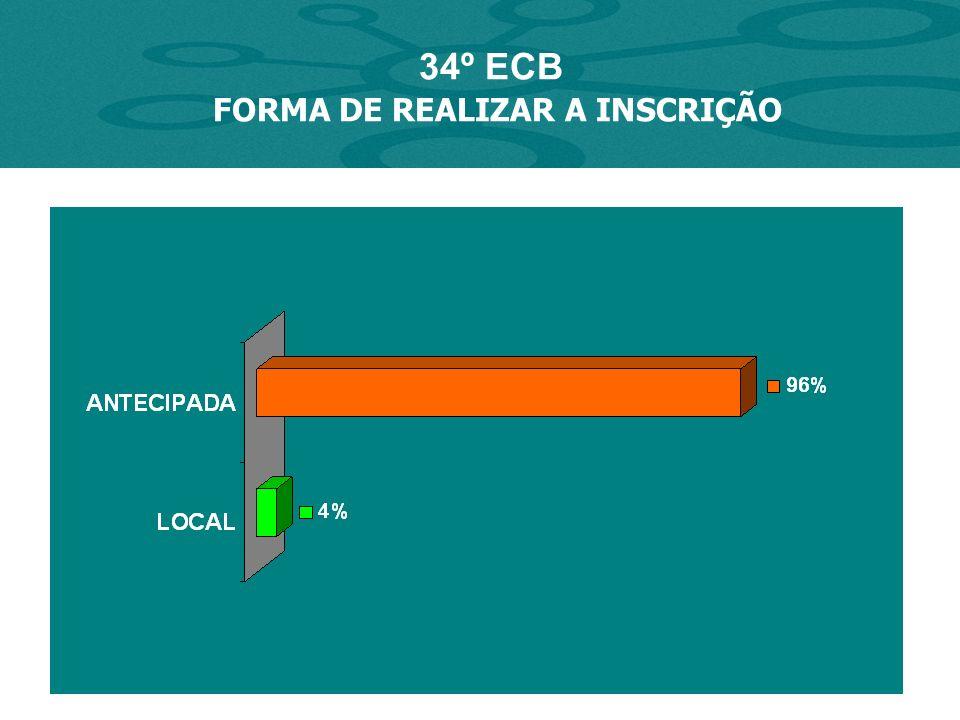 AVALIAÇÃO - 34º ECB 86% 80% * % SATISFAÇÃO INSCRIÇÃO