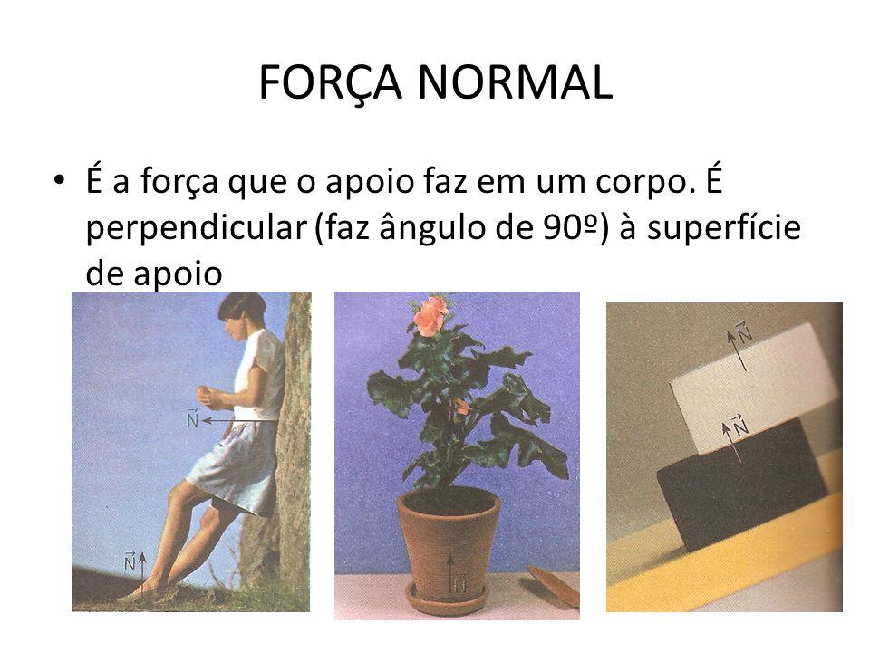 FORÇA NORMAL É a força que o apoio faz em um corpo. É perpendicular (faz ângulo de 90º) à superfície de apoio