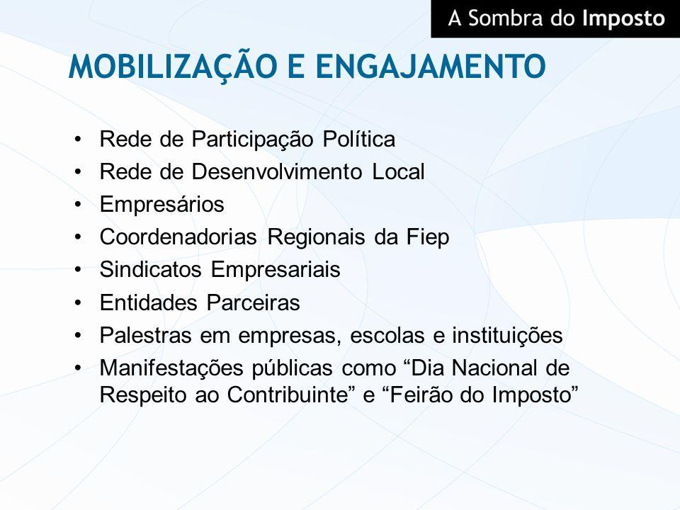 MOBILIZAÇÃO E ENGAJAMENTO Rede de Participação Política Rede de Desenvolvimento Local Empresários Coordenadorias Regionais da Fiep Sindicatos Empresar