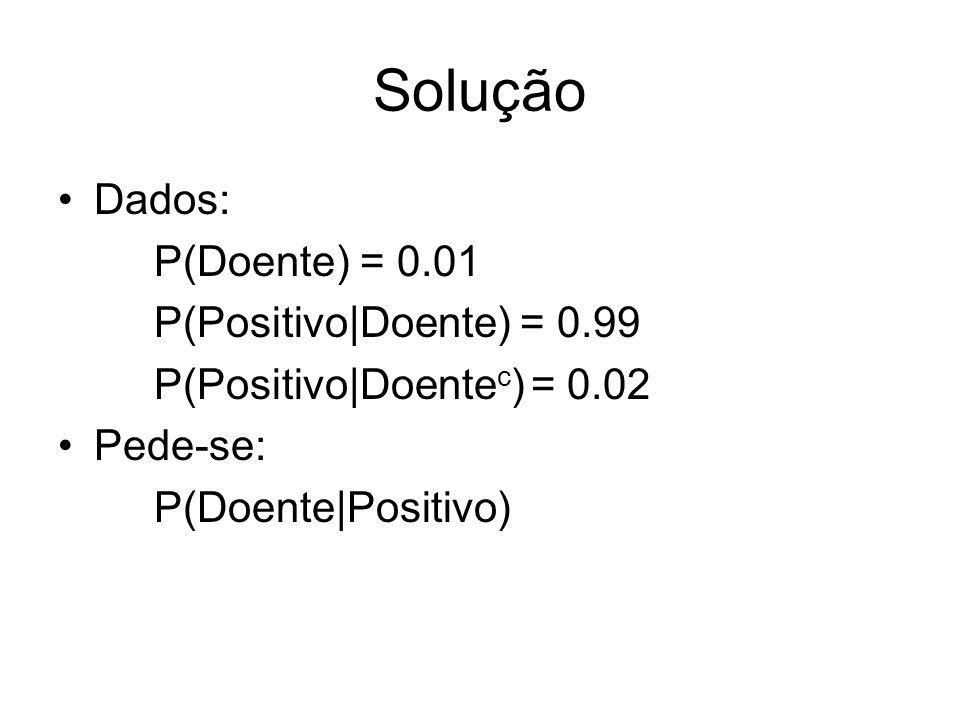 Solução Dados: P(Doente) = 0.01 P(Positivo|Doente) = 0.99 P(Positivo|Doente c ) = 0.02 Pede-se: P(Doente|Positivo)