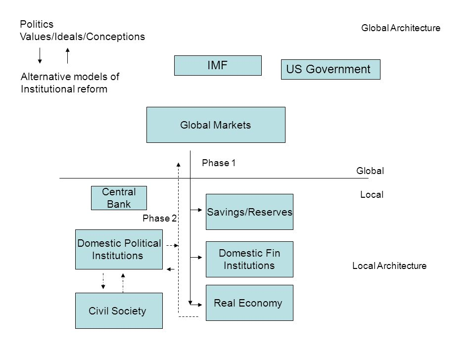 Global Markets Global Local Global Architecture Local Architecture Domestic Political Institutions Domestic Fin Institutions Savings/Reserves Real Eco