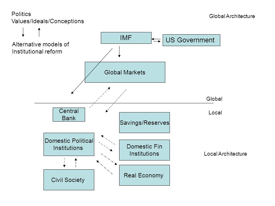 Global Markets Global Local Global Architecture Local Architecture Domestic Political Institutions Domestic Fin Institutions Savings/Reserves Real Economy Civil Society Central Bank Politics Values/Ideals/Conceptions Alternative models of Institutional reform IMF US Government
