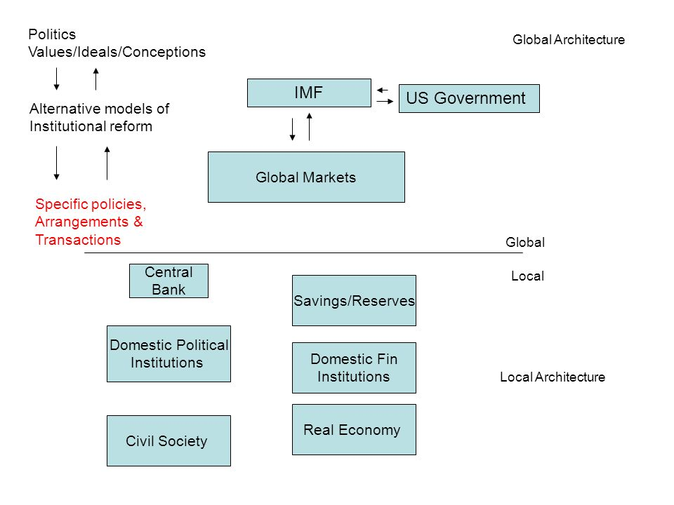 Global Markets Global Local Global Architecture Local Architecture Domestic Political Institutions Domestic Fin Institutions Savings/Reserves Real Economy Civil Society Central Bank Politics Values/Ideals/Conceptions Alternative models of Institutional reform IMF US Government Specific policies, Arrangements & Transactions